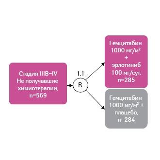 Обзор эффективности ипрофиля безопасности применения эрлотиниба (Тарцева®) упациентов c немелкоклеточным раком легкого ираком поджелудочной железы