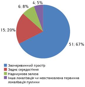 Результати хірургічного лікування дітей знейробластомою (досвід відділення)