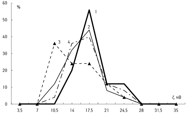 Вплив модуляторів рівня аргініну і поліамінів на метаболічну активність макрофагів, цитолітичну активність спленоцитів та їх електрокінетичні властивості умишей злейкозом L1210