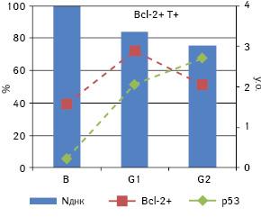 Вміст ДНК уядрах клітин аденокарцином товстої кишки та експресія Bcl 2 і p53