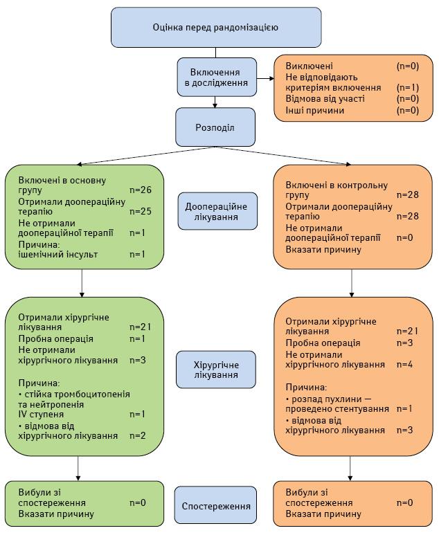 Безпосередні результати застосування доопераційної хіміопроменевої терапії звнутрішньоартеріальним введенням цитостатиків