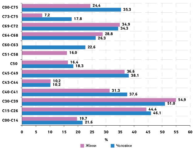 Оцінка стану організації онкологічної допомоги населенню за даними Національного канцер реєстру України