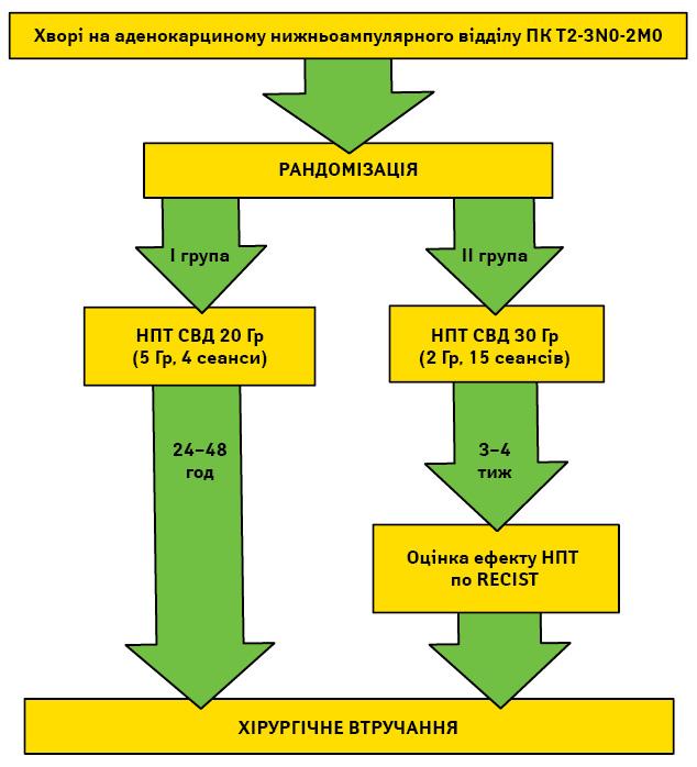 Локальний контроль іфактори ризику виникнення рецидиву раку прямої кишки