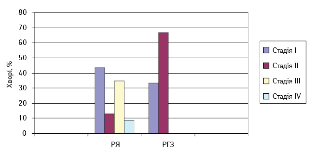 Оцінка асоціації клініко патологічних особливостей пухлинного процесу зрезультатами клініко генеалогічного обстеження хворих на рак яєчника та грудної залози— носіїв мутації 5382insC угені BRCA1