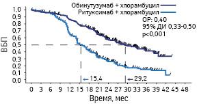 Обинутузумаб вкачестве первой линии терапии при хроническом лимфолейкозе: обновленные результаты исследования CLL11