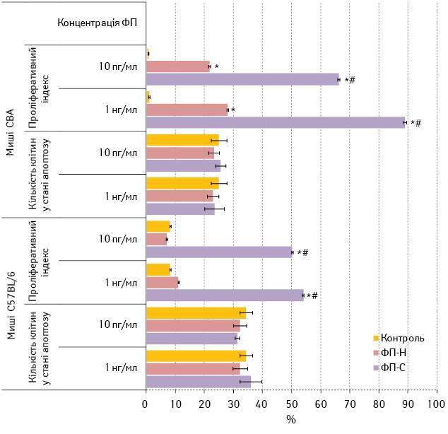 Фактор переносу вімунотерапії експериментальної меланоми