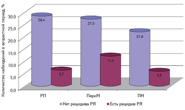 Гиперпластические процессы эндометрия убольных со злокачественными опухолями яичника