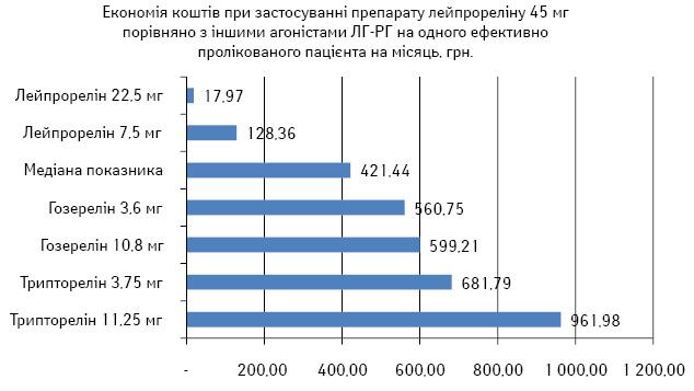 Фармакоекономічні особливості застосування аналогів лютеїнізуючого гормону — рилізинг гормону при раку передміхурової залози (2016)