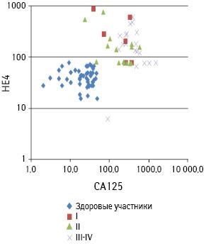 Онкомаркеры СА125 и НЕ4 и их диагностическая ценность у больных раком яичника