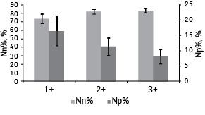 Экспрессия CD44 ваденокарциномах толстой кишки