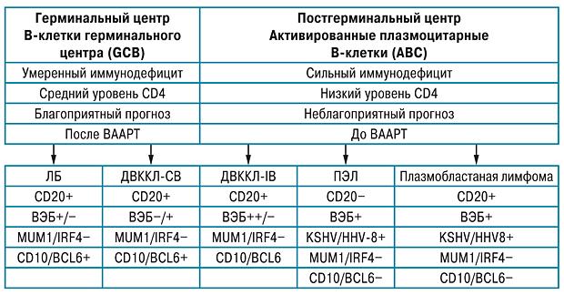 559 01 Лечение ВИЧ ассоциированных неходжкинских лимфом в эру высокоактивной антиретровирусной терапии