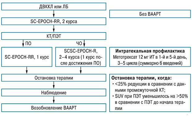 559 02 Лечение ВИЧ ассоциированных неходжкинских лимфом в эру высокоактивной антиретровирусной терапии