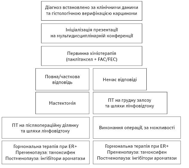 Набрякові форми раку грудної залози: особливості хірургічної тактики