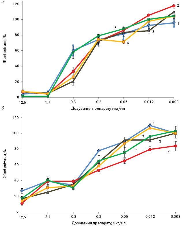 Особливості життєздатності, експресії білків адгезії та клітинного цитоскелета клітин ліній ракулегені А 549 і грудної залози T47D при використанні технології магнітної нанотерапії