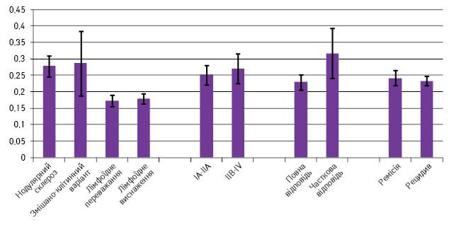 Прогностична роль PD L лігандів прилімфомі Ходжкіна