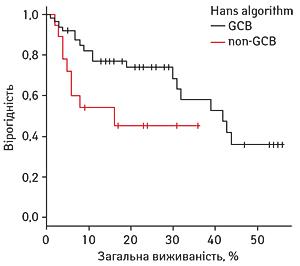 586 4 Порівняння виживаності хворих нанеходжкінські дифузні В великоклітинні лімфоми зклітин гермінального танегермінального центру, що визначені заімуногістохімічними алгоритмами Hans, Colomo і Muris. Досвід Національного інституту раку