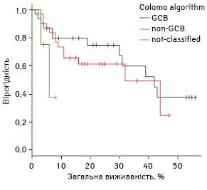Порівняння виживаності хворих нанеходжкінські дифузні В великоклітинні лімфоми зклітин гермінального танегермінального центру, що визначені заімуногістохімічними алгоритмами Hans, Colomo і Muris. Досвід Національного інституту раку