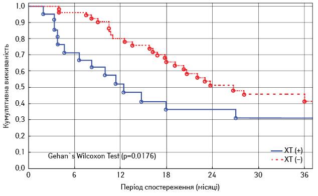 Комплексне лікування пацієнтів зметахронними метастазами остеосаркоми: оптимізація лікувального алгоритму