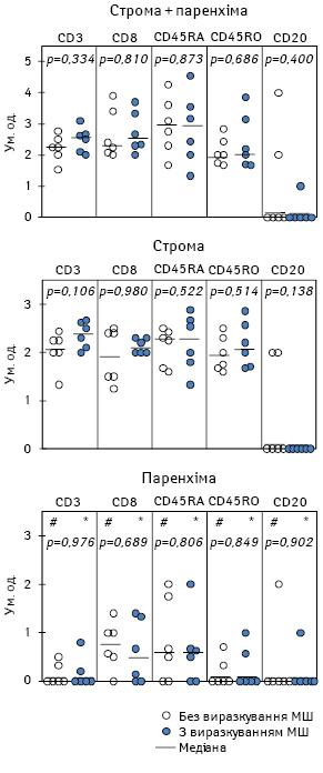 Імунореактивність ухворих намеланому шкіри: зв'язок зморфологічними ознаками виразкування первинної пухлини та віддаленими результатами комбінованого лікування