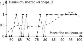 3243465 Математичне моделювання як метод визначення показань доорганозбережного лікування ухворих ізпухлинами тазової кістки