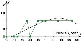 Математичне моделювання як метод визначення показань доорганозбережного лікування ухворих ізпухлинами тазової кістки
