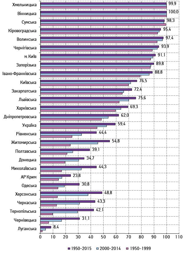 Оцінка простеженості контингентів хворих зі злоякісними новоутвореннями жіночих репродуктивних органів вУкраїні