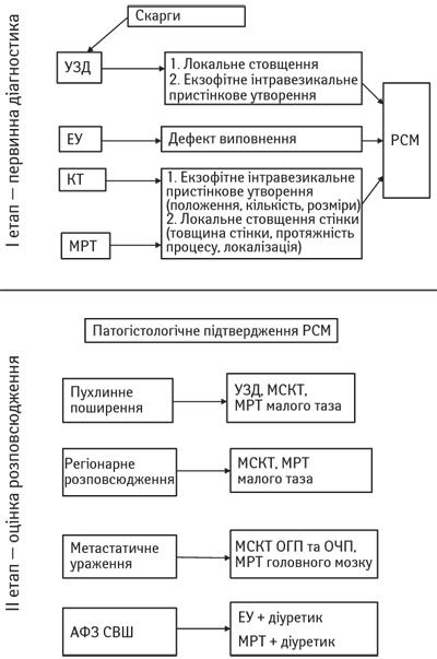 1111 Магнітно резонансна томографія вкомплексній променевій діагностиці ракусечового міхура