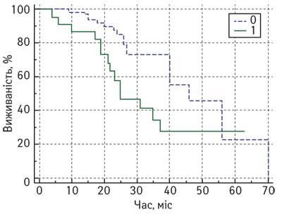 623 2 opt Імунна відповідь <i>іn situ</i> після неоад'ювантної хіміотерапії ухворих намісцево поширений рак грудної залози