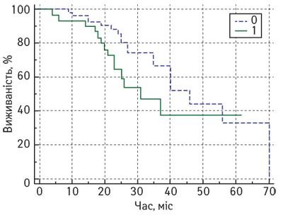623 4 opt Імунна відповідь <i>іn situ</i> після неоад'ювантної хіміотерапії ухворих намісцево поширений рак грудної залози