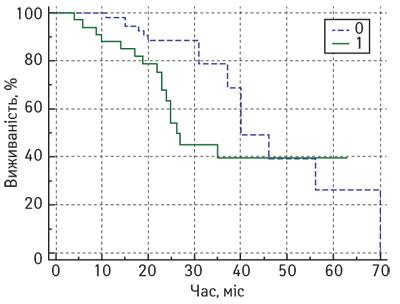 623 6 opt Імунна відповідь <i>іn situ</i> після неоад'ювантної хіміотерапії ухворих намісцево поширений рак грудної залози