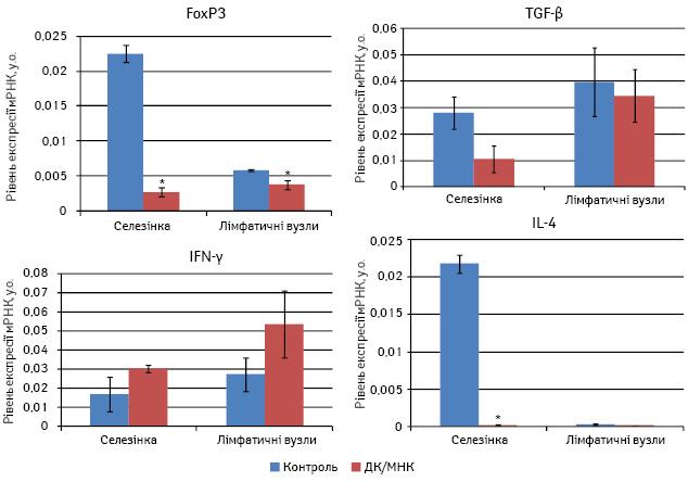 Протипухлинний та імуномодулюючий ефект дендритних клітин, навантажених магнітним нанокомплексом, умишей зкарциномою легені Льюїс