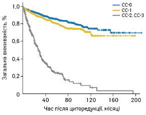 Псевдоміксома очеревини: інкурабельна казуїстична патологія чи необхідність проактивної тактики комбінованого лікування?