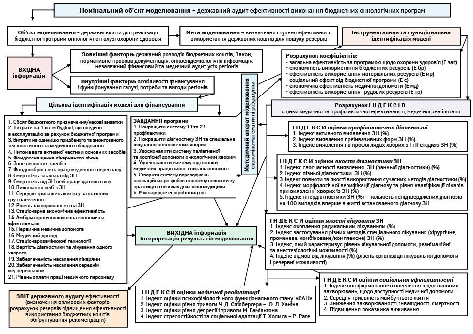Мікроімітаційна модель визначення ступеня ефективності виконання бюджетних програм зонкології