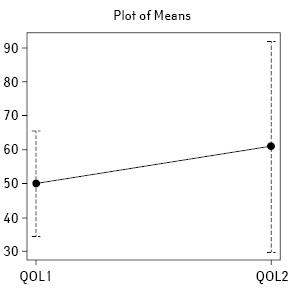 Зміни упоказниках якості життя ухворих надифузну В великоклітинну лімфому ізгрупи несприятливого прогнозу, якіотримують лікування за режимом R DA EPOCH