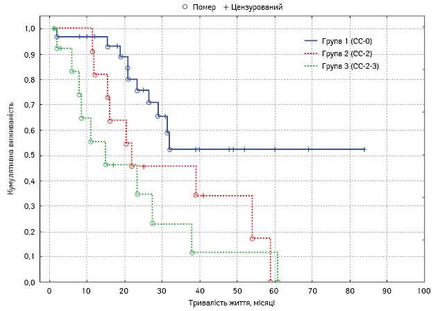 Циторедуктивна хірургія та HIPEC (hyperthermic intraperitoneal chemotherapy) укомбінованому лікуванні прираку яєчника