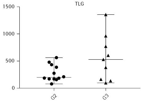 Зв'язок кількісних метаболічних показників злоякісних пухлин шийки матки зіступенем їх клітинної диференціації заданими позитронно емісійної томографії