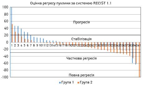 Саркоми м'яких тканин кінцівок та тулуба високого ступеня ризику: дослідження оцінки неоад'ювантного лікування задопомогою критеріїв RECIST та відносної частки життєздатної пухлинної тканини