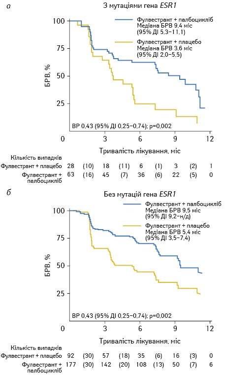 Роль мутацій гена <i>ESR1</i> урозвитку резистентності догормонотерапії ухворих ізлюмінальними підтипами раку грудної залози
