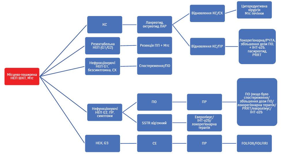 Клінічні рекомендації діагностики та лікування метастатичних нейроендокринних пухлин шлунково кишкового тракту
