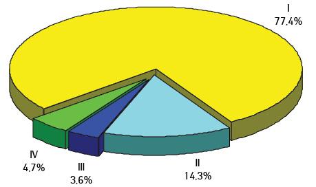 Аналіз ефективності лікування хворих налейоміосаркому матки