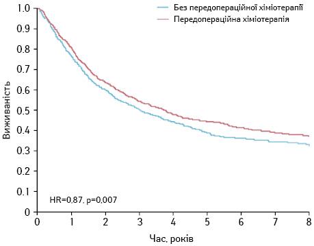 Роль неоад'ювантної та ад'ювантної хіміотерапії улікуванні хворих на рак легені (огляд літератури)