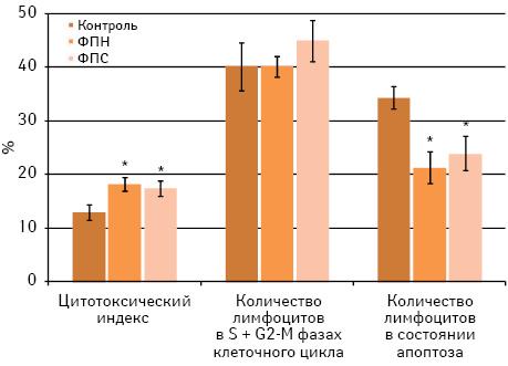 Возможности иммунотерапии метастазов меланомы В16 умышей C57Bl/6 фактором переноса