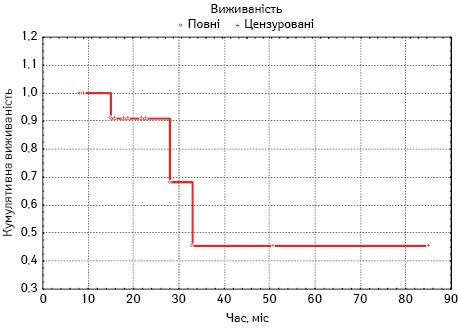 Результати застосування високодозової поліхіміотерапії заутологічною трансплантацією гемопоетичних стовбурових клітин влікуванні ембріональних пухлин ЦНС удітей (досвідодногоцентру)