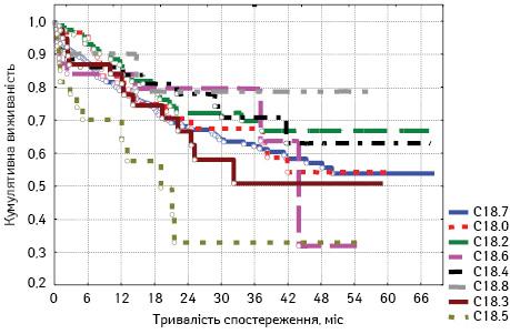 Фактори прогнозу при раку ободової кишки