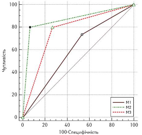 Цитологічна об'єктивізована диференційна діагностика мезотеліоми та реактивного серозиту