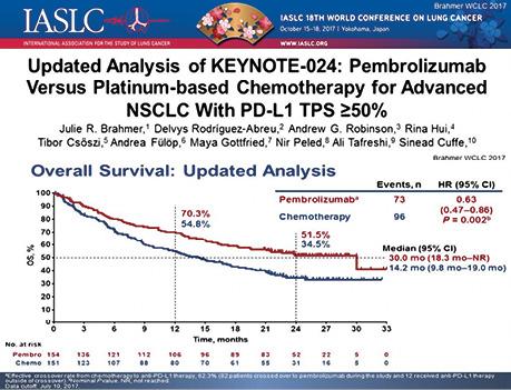 Иммунотерапия метастатического рака легкого впервой линии: что нового в2018г.