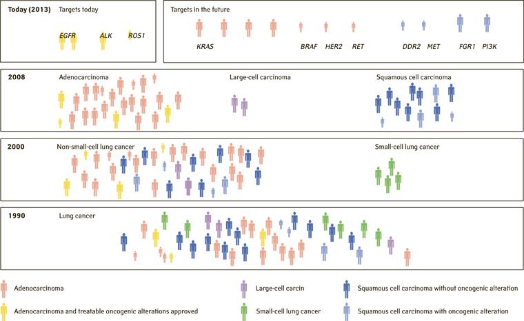 24235364 Останні досягнення імунотерапії влікуванні онкологічних пацієнтів: застосування імунотерапії при недрібноклітинному раку легені