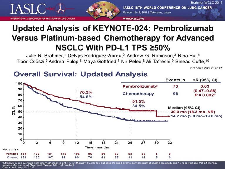 33453467 Останні досягнення імунотерапії влікуванні онкологічних пацієнтів: застосування імунотерапії при недрібноклітинному раку легені