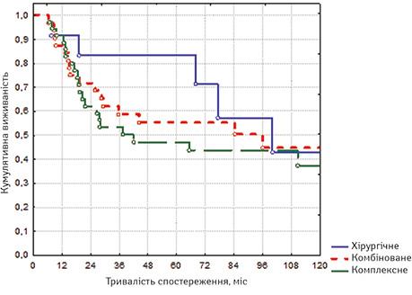 Порівняльний аналіз показників віддалених результатів ухворих назлоякісну фіброзну гістіоцитому м'яких тканин кінцівок