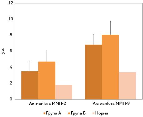 Жирова тканина та її роль умікрооточенні клітин аденокарциноми колоректального раку
